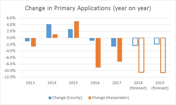 Change in Primary Applications (year on year)